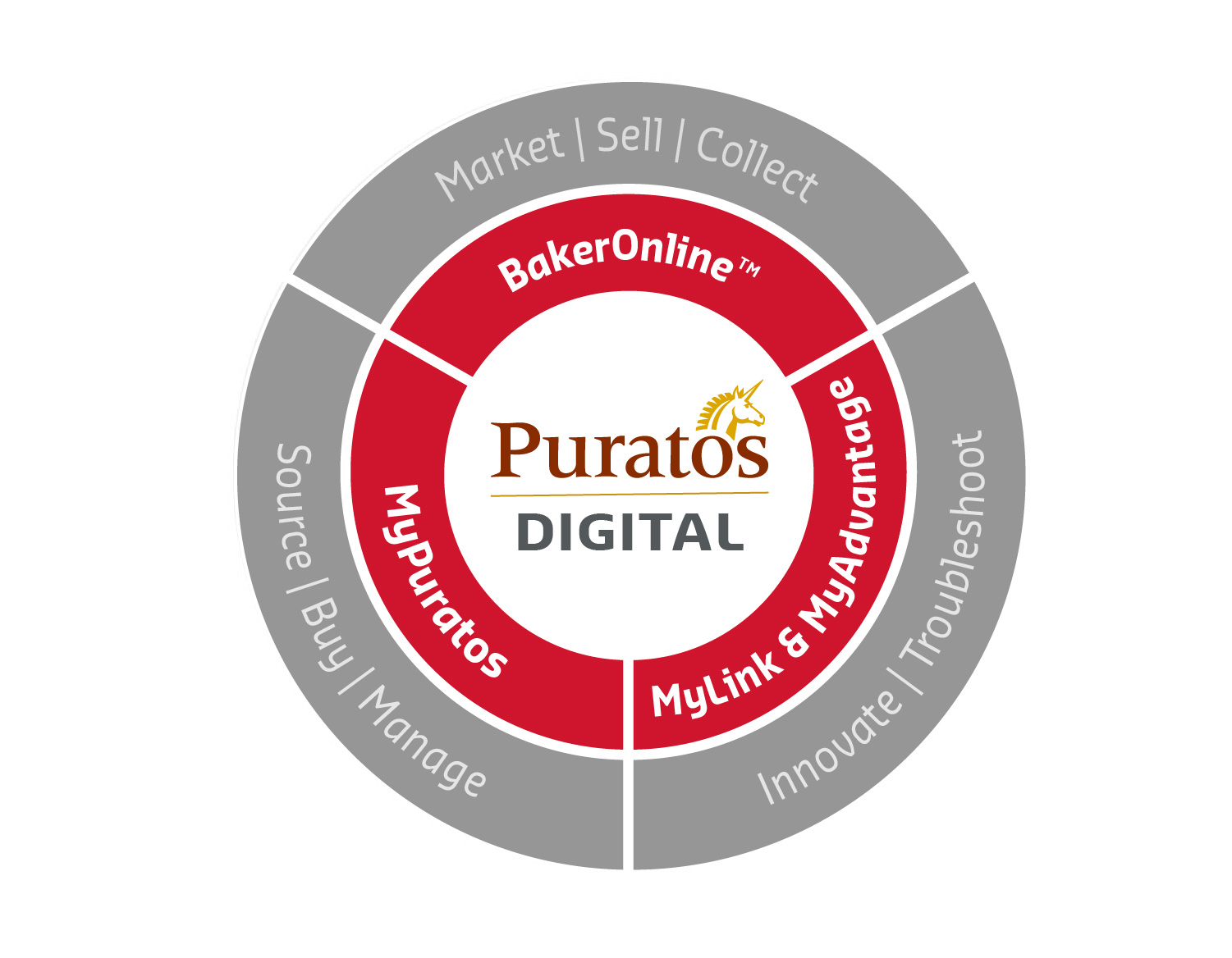 Puratos Digital